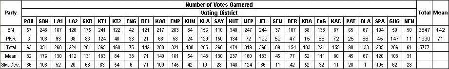 Total, mean and standard deviation for votes garnered at each voting district.