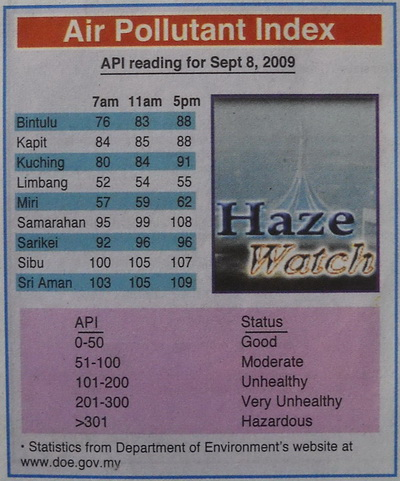 "The ""lousy"" Air Pollutants Index for the whole of Sarawak, as at September 08, 2009..."